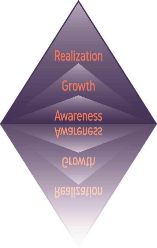 Mental Power Program Realization Growth Awareness