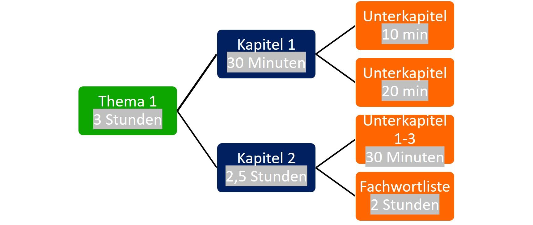 Schematischer Lernplan_Themen