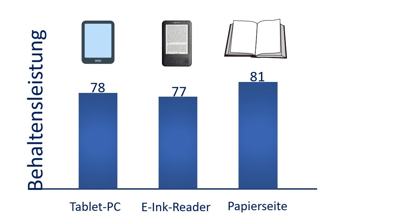 Lesen in der digitalen Welt - kurzfristige Behaltensleistung